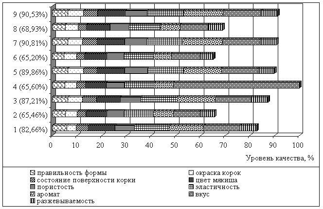 график замены масла во фритюре